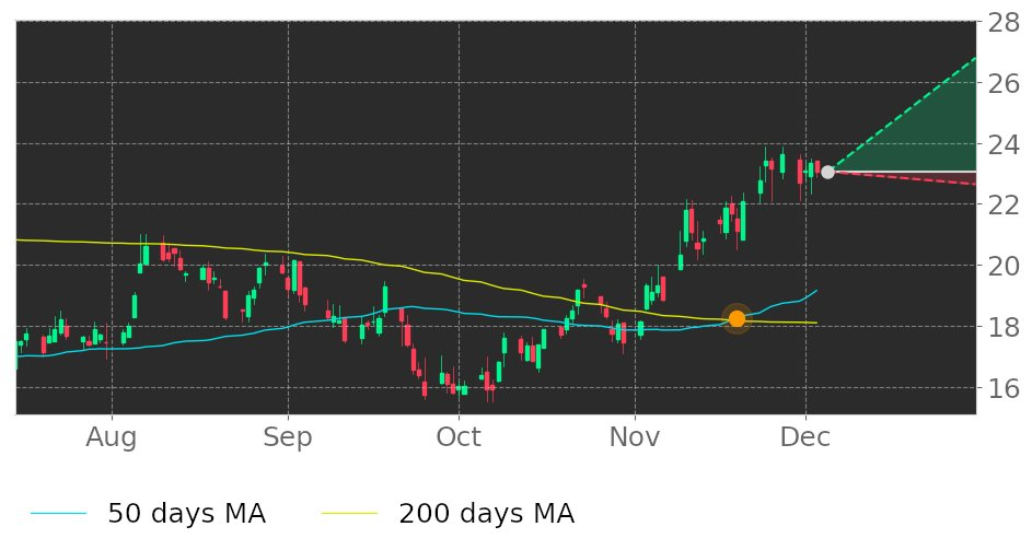 $HNGR in Uptrend: 50-day Moving Average broke above 200-day Moving Average on November 19, 2020. View odds for this and other indicators: https://t.co/MfUI5HXKbl #Hanger #stockmarket #stock #technicalanalysis #money #trading #investing #daytrading #news #today https://t.co/W9MVuOJgFF