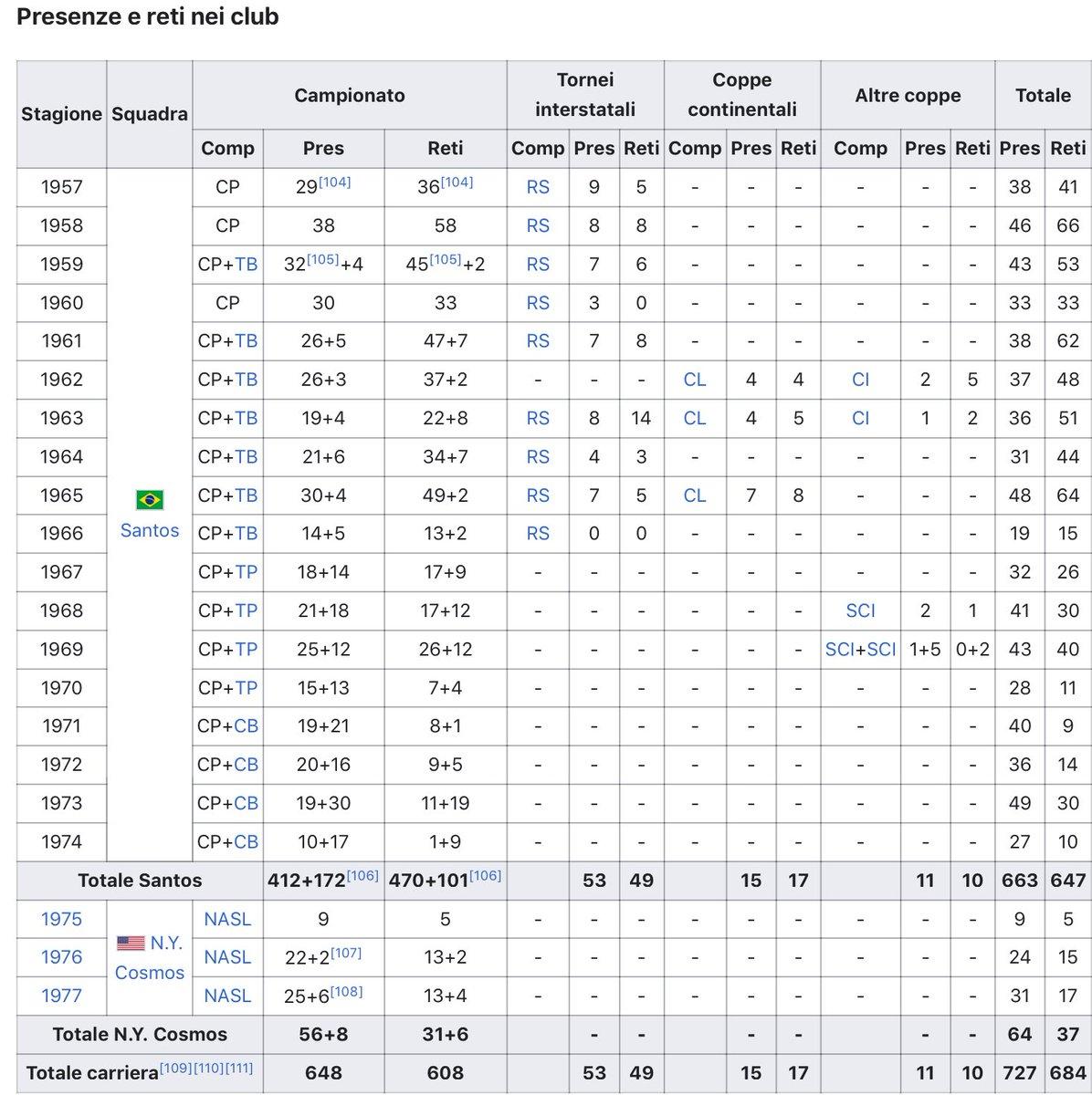 La cosa divertente di questa caccia a #Pelé è il conteggio dei gol Ognuno ha una propria classifica  Ora Il quotidiano sportivo Catalano Sport non so da dove tiri fuori 643 visto che il numero 1 al mondo ne fece 684 nei club, di cui 647 nel Santos  Bah... #Messi