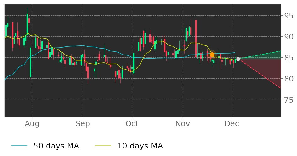 $JOUT's 10-day Moving Average moved below its 50-day Moving Average on November 19, 2020. View odds for this and other indicators: https://t.co/B9S1PRLDVC #JohnsonOutdoors #stockmarket #stock #technicalanalysis #money #trading #investing #daytrading #news #today https://t.co/MJOCBCPn9a