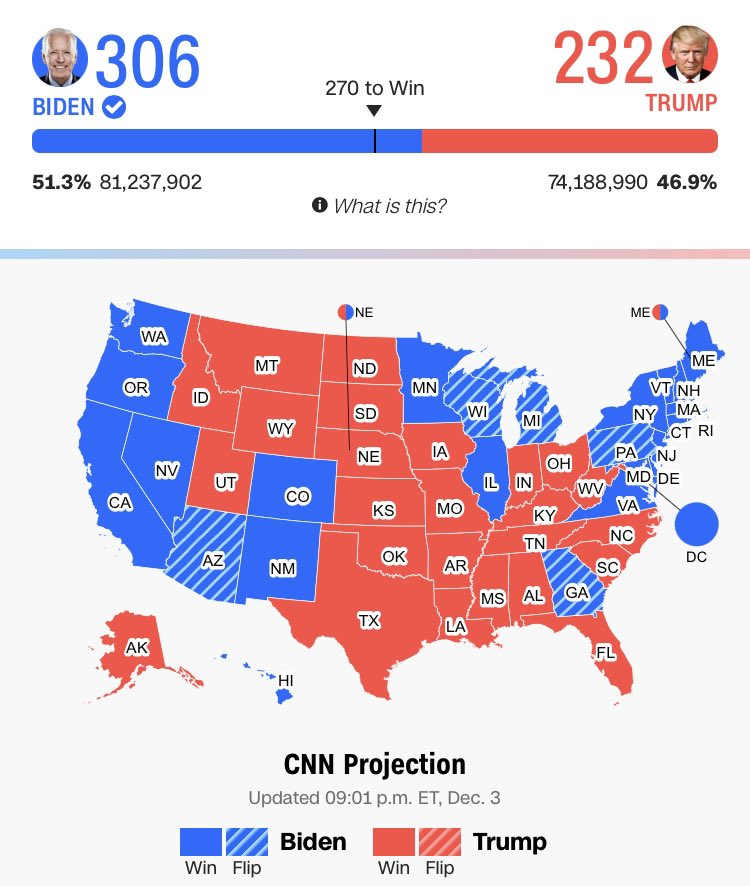 Przewaga Joe Bidena nad Donaldem Trumpem to ponad 7 mln głosów. Biden pobił dotychczasowy rekord Baracka Obamy z 2008 roku (69,498,516) o prawie 12 mln głosów. #Election2020 🇺🇸 https://t.co/yELsI8U7rj