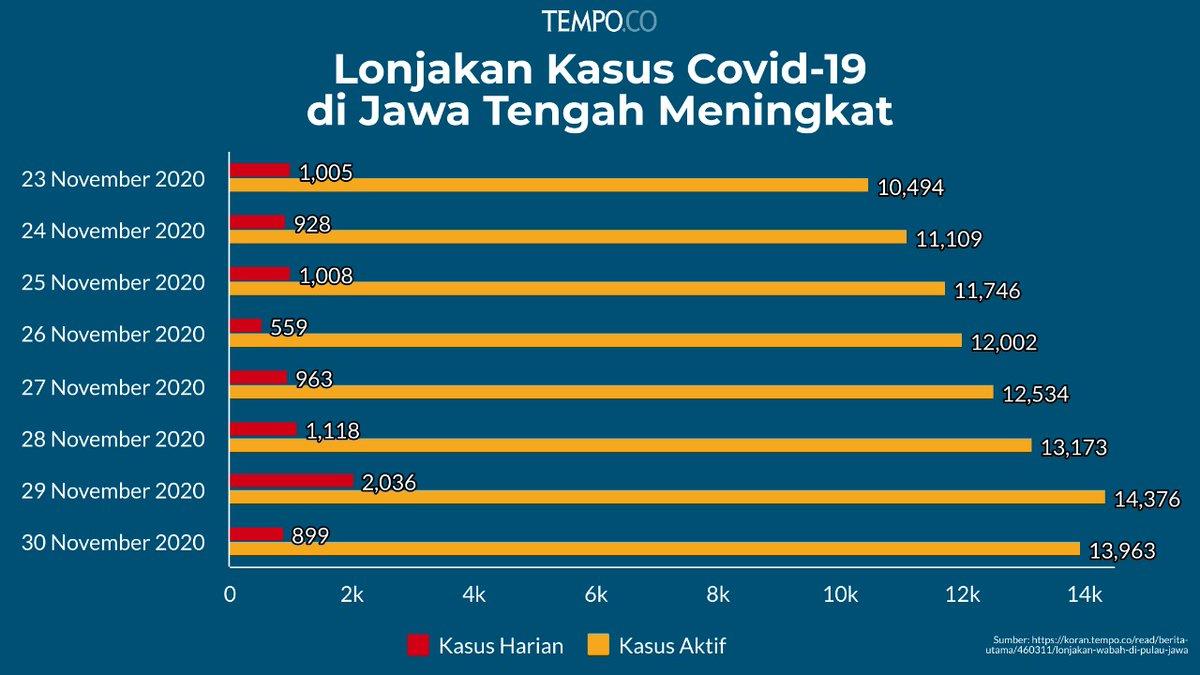 Kasus tertinggi di Jawa Tengah terjadi pada tanggal 29 November 2020 dengan kasus harian mencapai 2.036 kasus dan penambahan pada kasus aktif mencapai 14.376 kasus. #TempoData https://t.co/0QOAwgBbX1 https://t.co/poW5GWhdbi