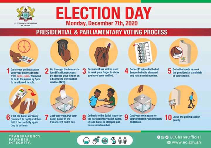 TAKE NOTE: The voting process on Election Day, December 7 2020  #ElectionLens #Election2020 https://t.co/VFVZPyzhfH