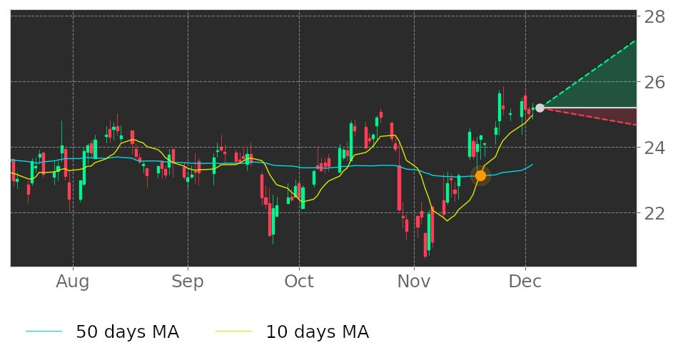 $FDP's 10-day Moving Average crossed above its 50-day Moving Average on November 19, 2020. View odds for this and other indicators: https://t.co/IFDPnvQRsB #FreshDelMonteProduce #stockmarket #stock #technicalanalysis #money #trading #investing #daytrading #news #today https://t.co/2jVNfkxJDc