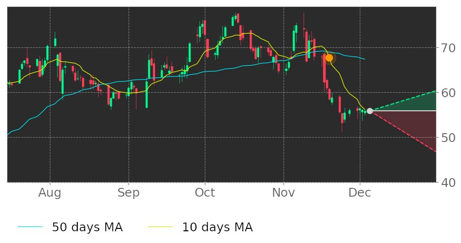 $SLP's 10-day Moving Average moved below its 50-day Moving Average on November 19, 2020. View odds for this and other indicators: https://t.co/TgZSPpEjqb #SimulationsPlus #stockmarket #stock #technicalanalysis #money #trading #investing #daytrading #news #today https://t.co/q9p2qNG5IF