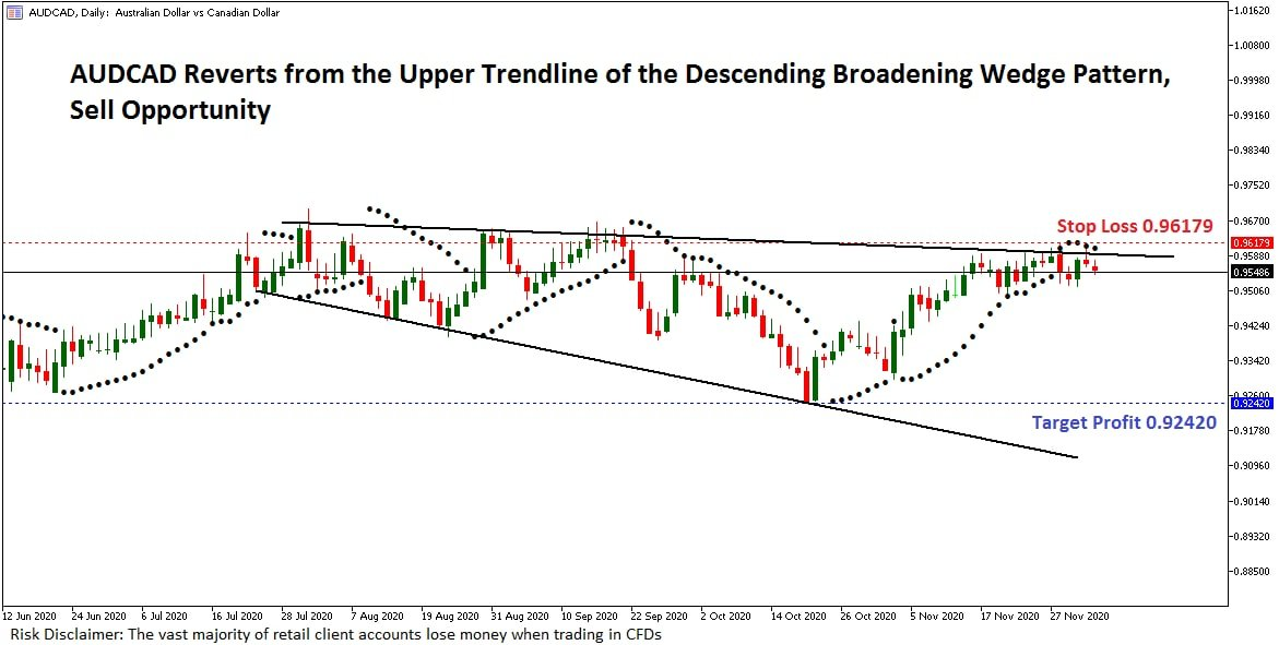 #AUDCAD Reverts from the Upper Trendline of the Descending Broadening Wedge Pattern, Sell Opportunity  Text me  for Target & SL:   #FX初心者 #SaudiArabia #UAE #Qatar #Qatar2022 #Portugal #PortugueseGP #France #forex #commodities #forexSaudiarabia #France