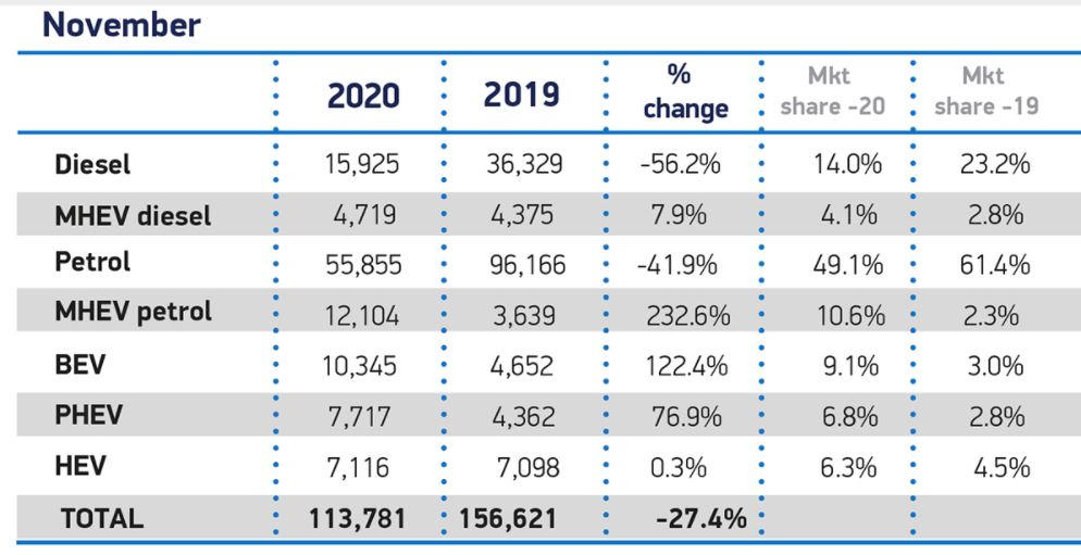 UK November vehicle sales data is out:  Plug-ins at 16% share (BEV 9%)  Overall market down 27%  BEV sales up 122%  Plug-in hybrid sales up 77%  Happening fast now, and you can start to see it on the streets.
