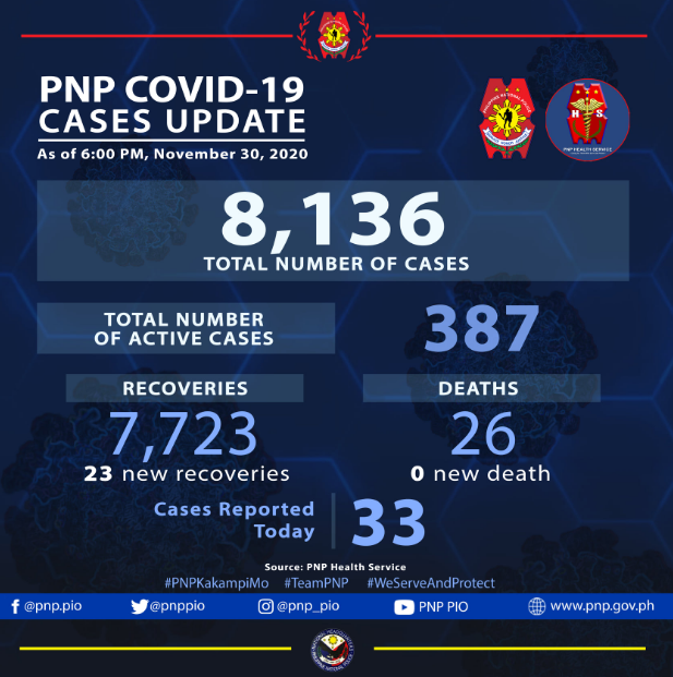 UPDATE: As of 6:00PM of November 30, 2020, the PNP Health Service recorded 23 new recoveries today bringing the total number of personnel who recovered from COVID-19 to 7,723. https://t.co/JHxUqxAcve