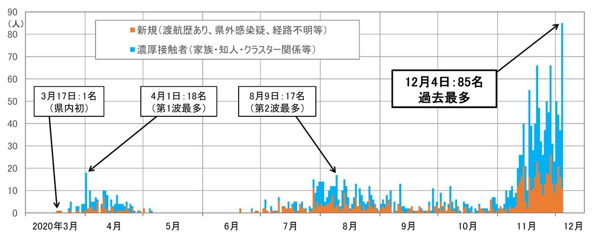 茨城 県 新型 コロナ ウイルス 感染 者 数