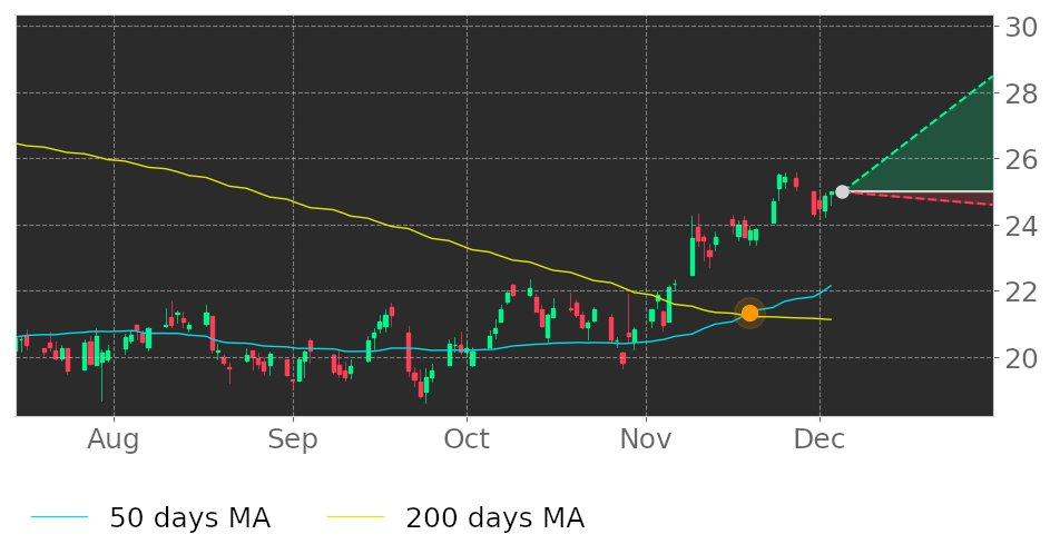 $BHE in Uptrend: 50-day Moving Average moved above 200-day Moving Average on November 19, 2020. View odds for this and other indicators: https://t.co/N88eIy9sFk #BenchmarkElectronics #stockmarket #stock #technicalanalysis #money #trading #investing #daytrading #news #today https://t.co/FvklRsB9lO