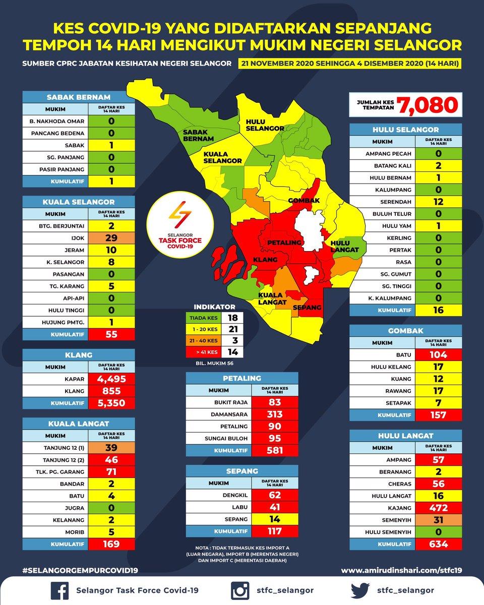 STFC menyediakan infografik bagi pergerakan kes baru COVID-19 mengikut mukim di negeri Selangor bagi tempoh 14 hari bermula 21 November 2020 sehingga 4 Disember 2020.  Infografik ini berlandaskan kes tempatan sahaja dan tidak termasuk kes import.  #SelangorGempurCOVID19 #STFC https://t.co/C694wzAWbv