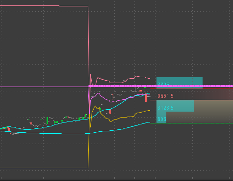 Looking close at #Salesforce $CRM today... looking like a good dip buy.  #stocks #trading $SPY $DIA $ES $NQ $IWM #DowJones #Nasdaq #Stocks $BTC #Bitcoin #COVID19 #Twitch #twitchstreamer #Crypto #Gold #CrudeOil $TQQQ #SQQQ #MSFT $AMD #F #UBER #LHX #BAC #AAPL #CRM