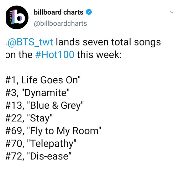 💜💜💜💜💜💜💜 #LifeGoesOnWithBTS  #LifeGoesOn #Billboard200 #BTS_twt #BTS_BE 🎉