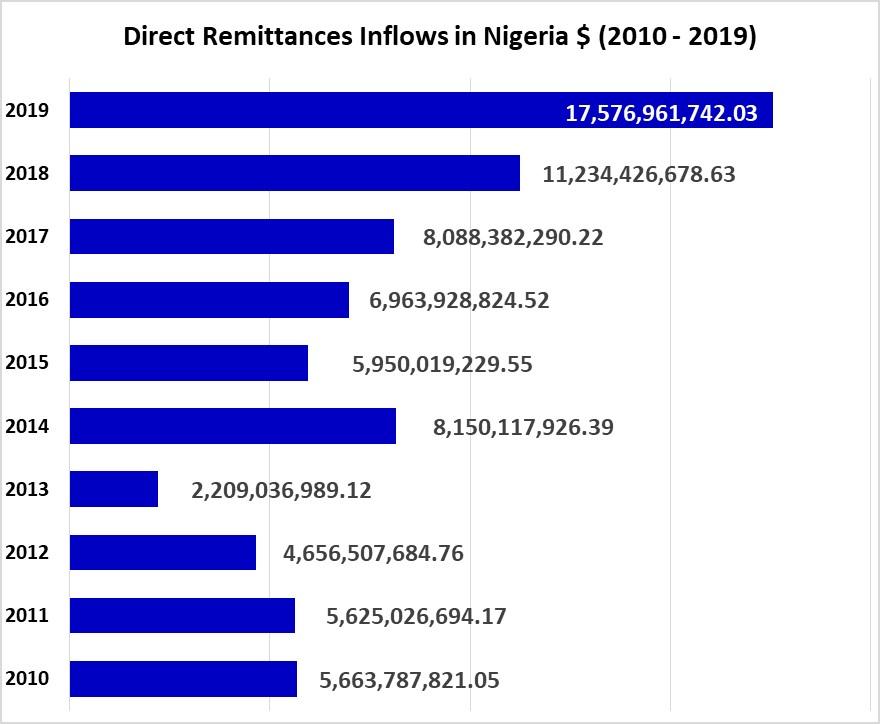As at november 2019, Nigerians in diaspora remitted close to $17.5billion through IMTO(Western union, moneygram etc) imagine throwing that amount back to the parallel (Black market)  @BBoason @proshare https://t.co/NHDhCeMOKt