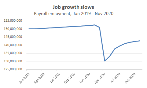 But the most disturbing thing is that we are adding fewer and fewer jobs each month. Slowing job growth is a disaster when you are 11.6 million jobs in the hole. *This* is not the shape of recovery we want to be seeing right now. 4/