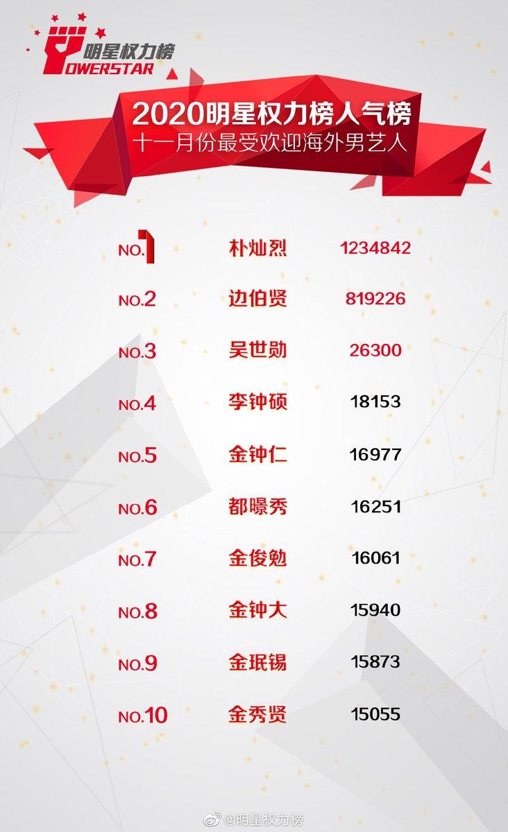 [#INFO] 04.12.20 Ranking dos 10 artistas masculinos estrangeiros mais influentes na China em Novembro de 2020.   1. Chanyeol (6 meses em 1) 2. Baekhyun 3. Sehun 5. Kai 6. DO 7. Suho 8. Chen 9. Xiumin  #CHANYEOL #찬열 #EXO #엑소 #EXO_SC @weareoneEXO https://t.co/D2Ql3KAtF3