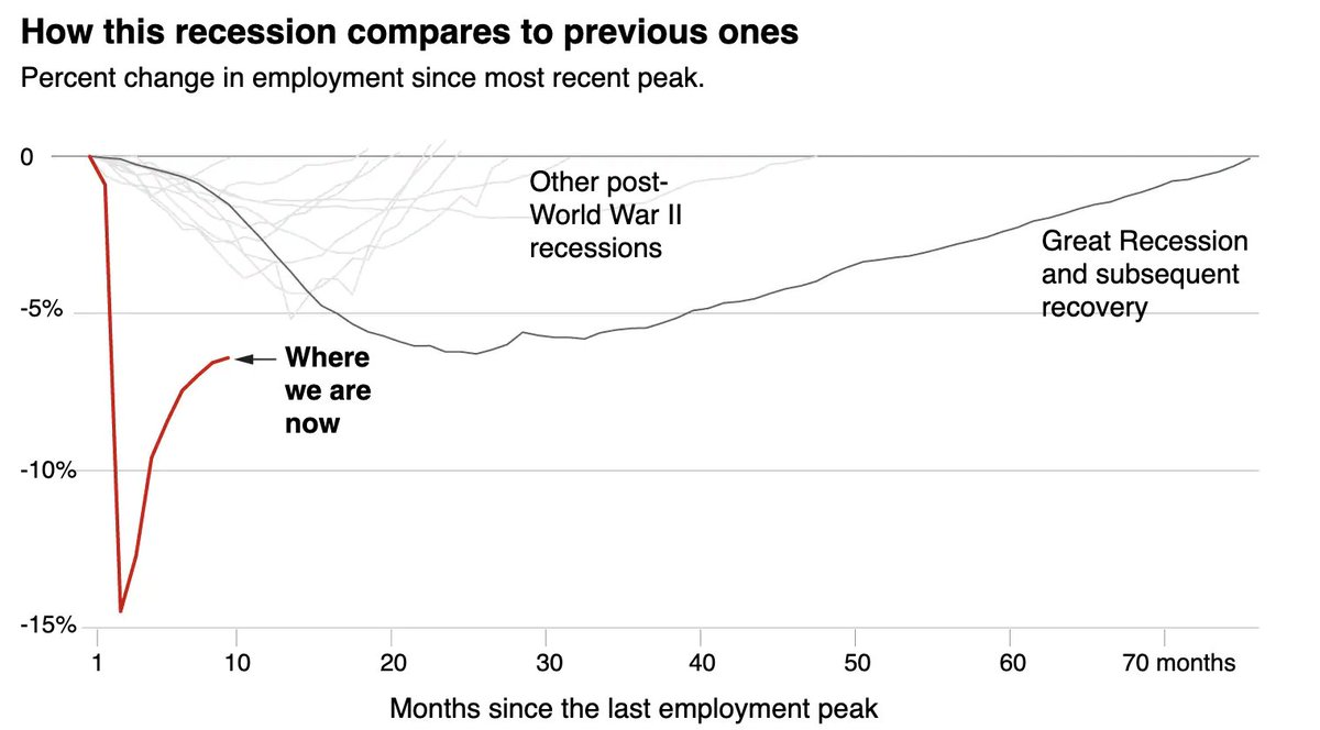 The jobs hole remains very, very deep. Today, the U.S. economy still has a greater jobs deficit than was the case at the very worst point of every previous postwar recession, including the Great Recession