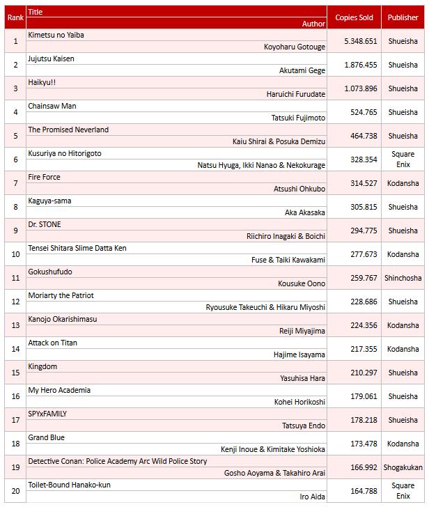 Foi divulgado o Top 20 da Oricon de séries vendidas no Japão durante o mês de novembro.  Como já era de se esperar,