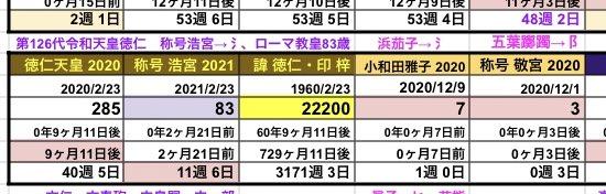 12/3は他にも #フェイクニュース がたくさん流れていたと思うが、ローマ教皇と令和天皇の日数がよく絡んでいた。 特に渡部会見日の12/3は令和天皇生誕より22200日目。 次の 22202日目(12/5) 22222日目(12/25) 等にも注意したい。 #2020年12月25日NWO https://t.co/yuzgu1WSKj