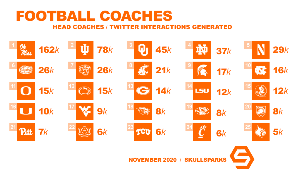 College football head coaches generating the most interactions on their personal Twitter accounts in November:  1. @Lane_Kiffin - Ole Miss 2. @CoachAllenIU - Indiana 3. @LincolnRiley - Oklahoma 4. @CoachBrianKelly - Notre Dame 5. @coachfitz51 - Northwestern https://t.co/HfwFarqhpV