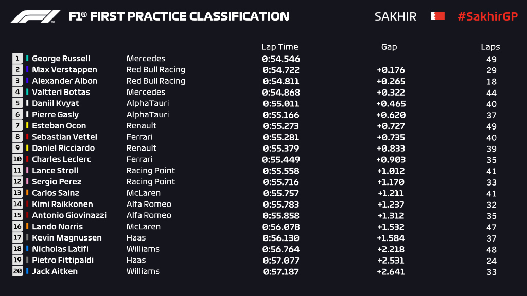 F1 Sakhir GP 2020 Qualifying Race Live Stream Info & Practice Race Results
