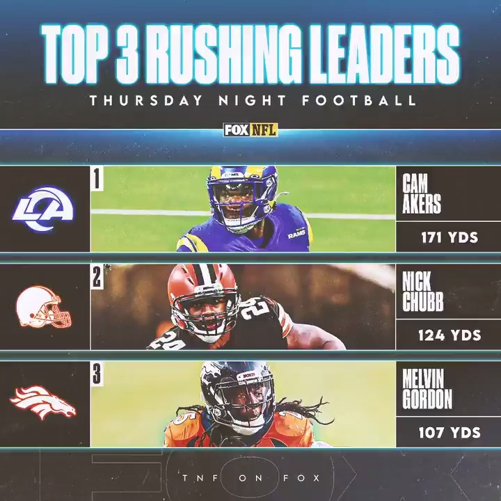 Last night, @thereal_cam3 easily took over the top spot for best rushing performances on TNF this year 🔥 @RamsNFL