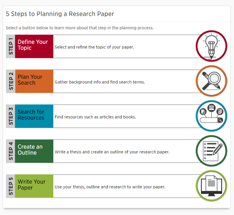 5 steps to writing a research paper example essay formate