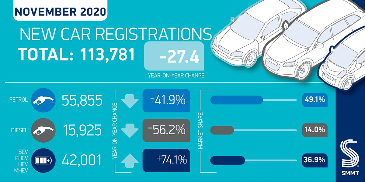 A round-up of today's new car and LCV registration figures for November: 'click and collect' capability and deliveries help offset car showroom closure, but 20,769 new LCVs join fleets before Christmas.  🚗⬇️ 27.4% 🚚⬆️ 8.8%  https://t.co/b26xQhmunx https://t.co/kU14fom2hA
