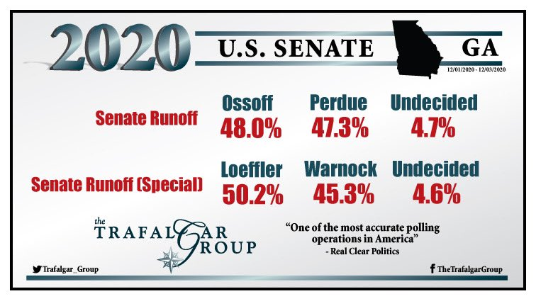 Our new @trafalgar_group 2020 #Georgia #Senate #Runoff #poll conducted 12/1 - 12/3 shows tight races:  Senate Runoff 48.0% @Ossoff, 47.3% @PerdueSenate, 4.7% Und.   Senate Runoff (special) 50.2% @KLoeffler, 45.3% @ReverendWarnock, 4.6% Und. See Report: