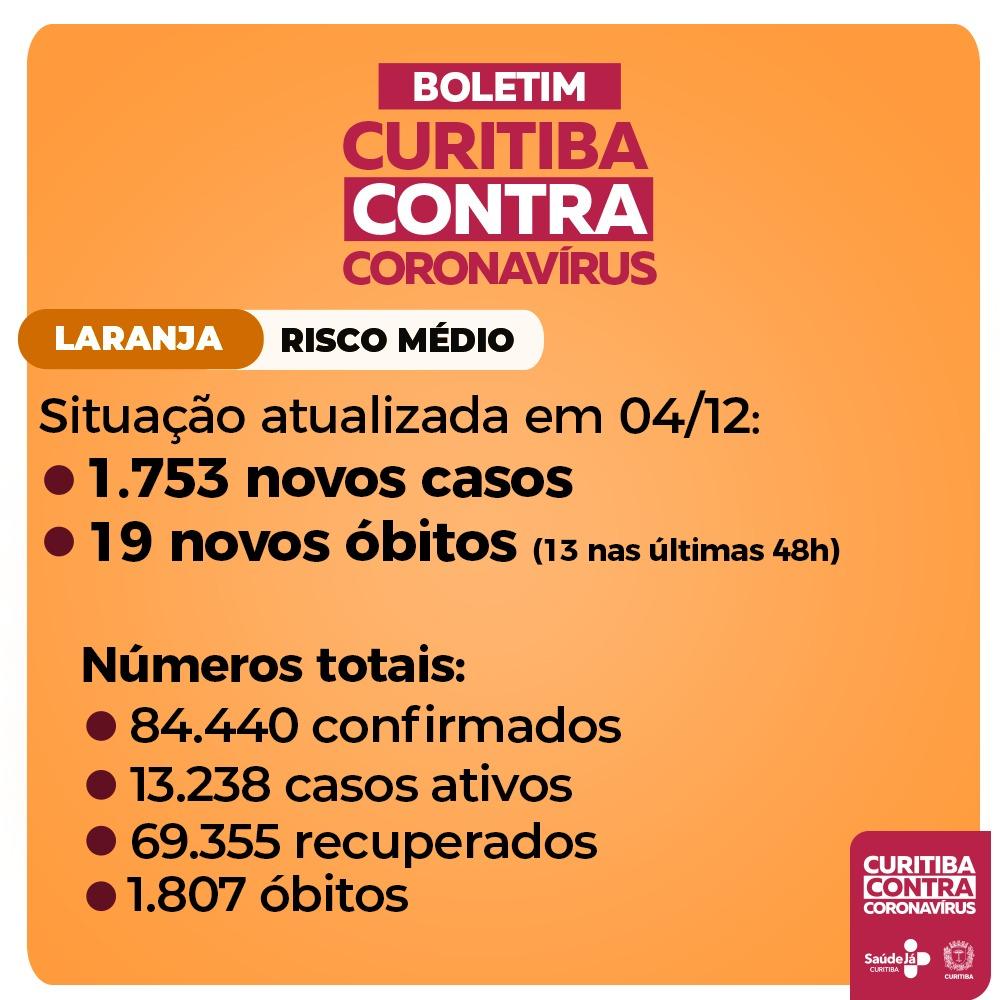 Curitiba registrou, nesta sexta-feira (4/12), 1.753 novos casos de covid-19 e 19 óbitos de moradores da cidade infectados pelo coronavírus, conforme boletim da Secretaria Municipal da Saúde. Treze desses óbitos ocorreram nas últimas 48 horas. Saiba mais: https://t.co/Xjsl1fN2pA https://t.co/5mBd4zUmz0