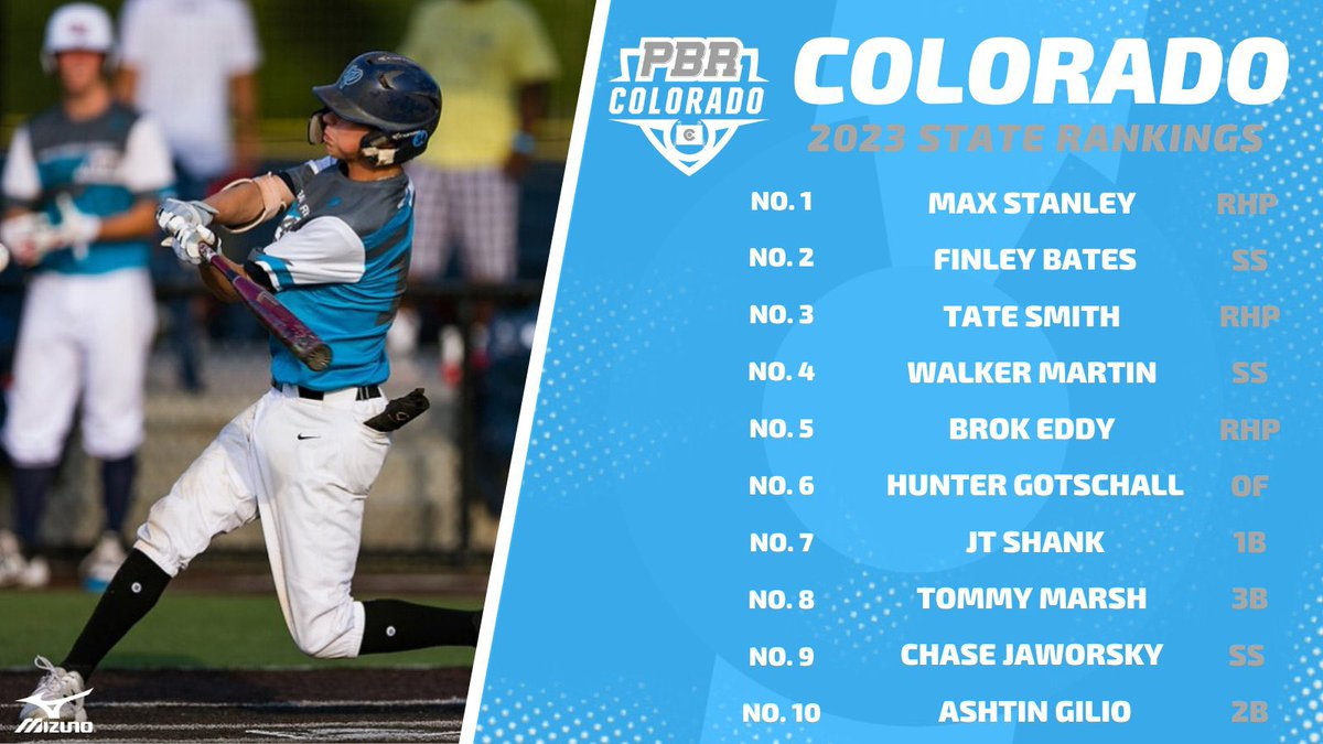 2023 Colorado Rankings  Beyond the Top 10, we find talent and potential.  Check out the profiles, stats and vids of #11-15.    In Depth Look: https://www.prepbaseballreport.com/news/CO/Beyond-the-Top-10-in-the-2023-Rankings-4819356072?r=%2Fcolorado%2Fnews-listings