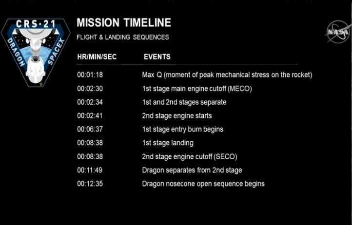 Falcon 9 (Dragon CRS-21) - KSC - 6.12.2020 - Page 2 EobLsj3W4AMjxXl?format=png&name=900x900