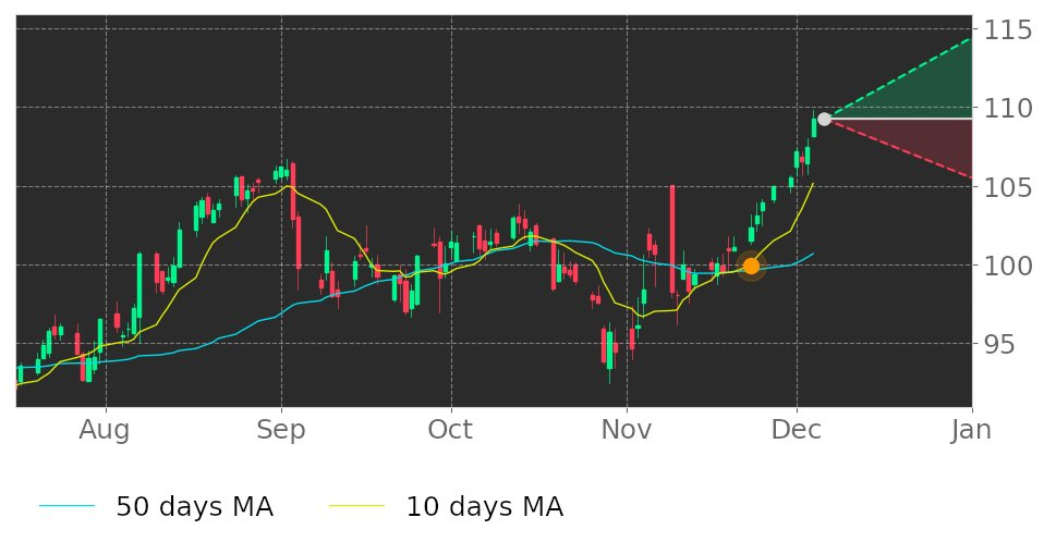 $ICE's 10-day Moving Average crossed above its 50-day Moving Average on November 23, 2020. View odds for this and other indicators: https://t.co/5TB0Mi4tsL #IntercontinentalExchange #stockmarket #stock #technicalanalysis #money #trading #investing #daytrading #news #today https://t.co/Sret9WNV9m
