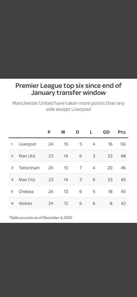 Wow, maybe Ole was right in saying we have been pretty consistent over a big period of games. In my opinion he is doing a good job just hope we have a good winter period. #OleIn #ManUnited #mufc #ManchesterUnited #ManUtd #stats #FridayThoughts #SkySports #PL #PremierLeague