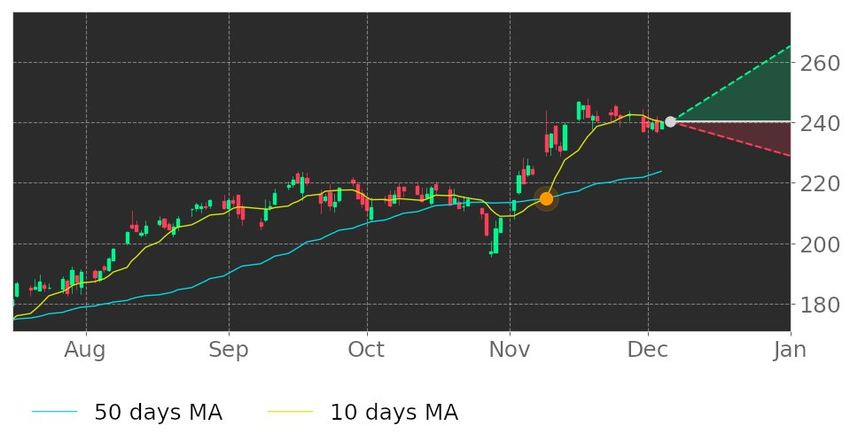$NSC's 10-day Moving Average crossed above its 50-day Moving Average on November 9, 2020. View odds for this and other indicators: https://t.co/OmZgwhAxFP #NorfolkSouthern #stockmarket #stock #technicalanalysis #money #trading #investing #daytrading #news #today https://t.co/97m3Sms7YN