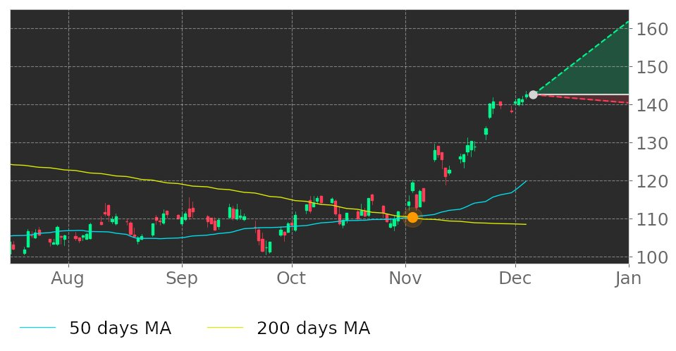 $PNC in Uptrend: 50-day Moving Average moved above 200-day Moving Average on November 3, 2020. View odds for this and other indicators: https://t.co/lOpEtU8fZE #PNCFinancialServicesGroup #stockmarket #stock #technicalanalysis #money #trading #investing #daytrading #news #today https://t.co/4iLou6jhWV