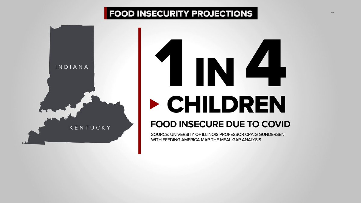 These stats are making me #thankful.   #COVID19 is causing more to worry about where they might get thier next meal. More in need means those serving are strained to keep up with demand. @PaulaVasan is looking into the increase in food insecurity at 6pm and 11pm @WHAS11 #FOCUS https://t.co/cCWscrxQYT