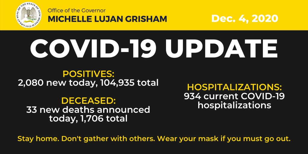 Today's #COVID19 update includes 2,080 new cases and, sadly, 33 additional deaths.  We have lost 202 of our fellow New Mexicans to COVID-19 in the last week alone, a number that took 46 days to reach at the outset of the pandemic.  Please do your part to slow the spread.