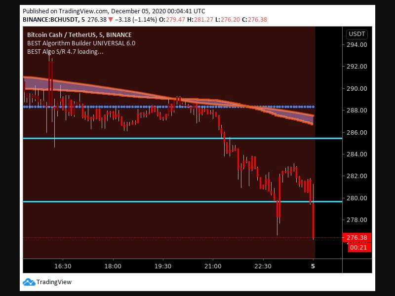 TradingView trade Entry Signal Time 412 2120