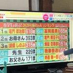 日本が終わった!?小学生のあこがれの人ランキングが大変なことに…!