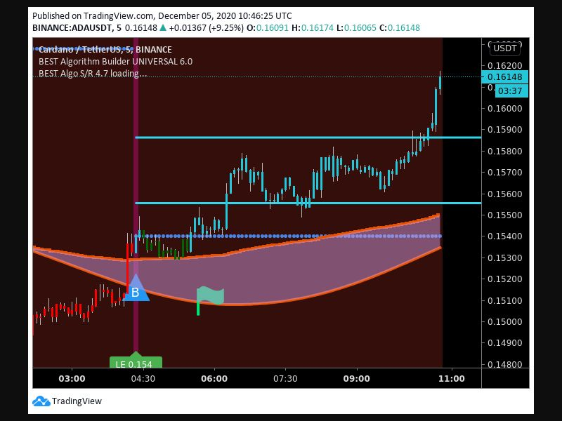 TradingView trade Entry Signal Time 512 620