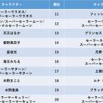 セーラームーン世代集合!美少女戦士セーラームーンアニメ大投票が行われた模様!
