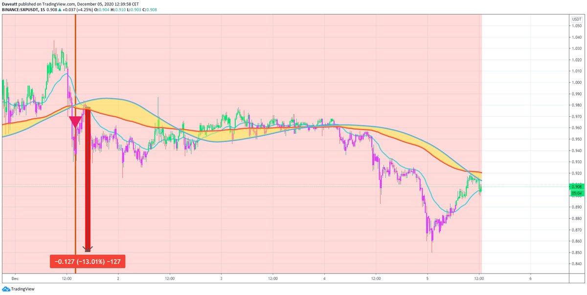 TradingView trade SXP MATIC BNB