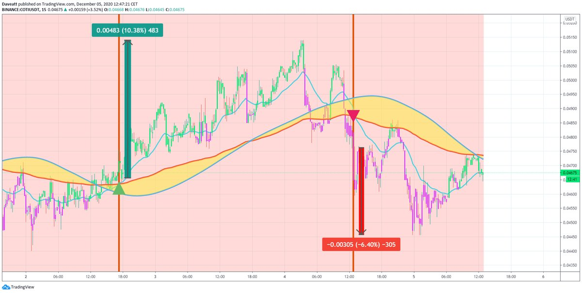 TradingView trade REN COTI CRV