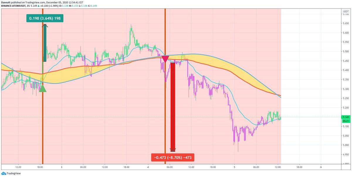 TradingView trade ZIL AMPL ATOM
