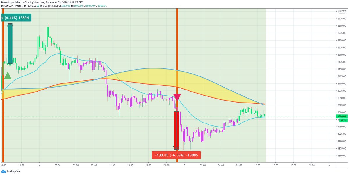 TradingView trade YFI YFII MKR