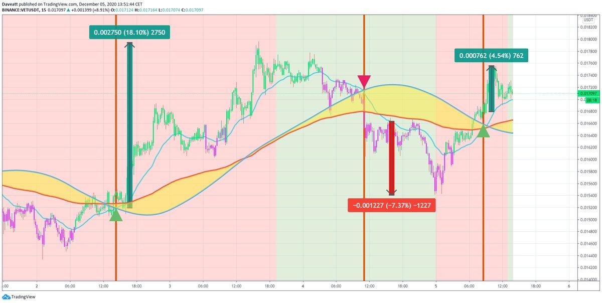 TradingView trade OXT VET LTC