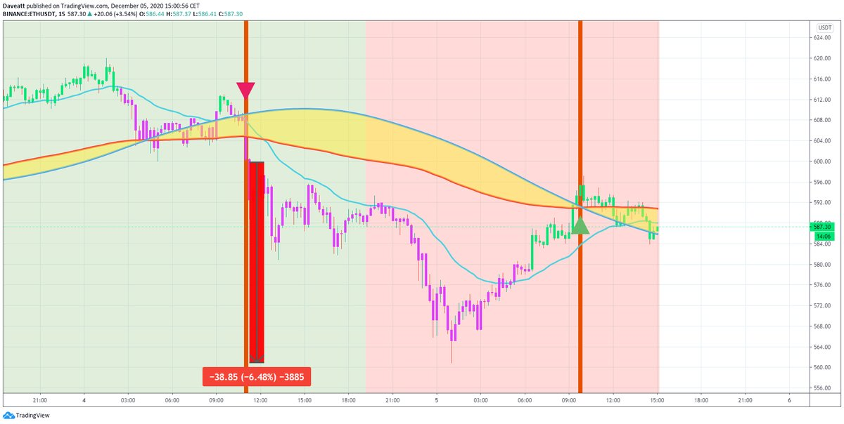 TradingView trade DCR THETA ETH
