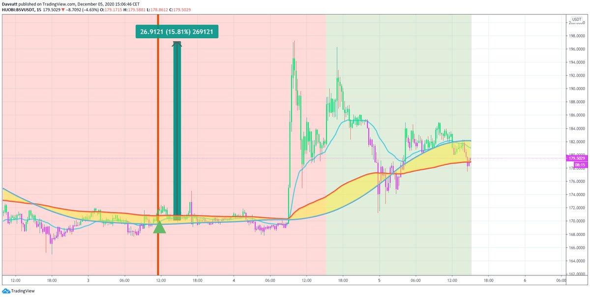 TradingView trade XMR BSV WBTC