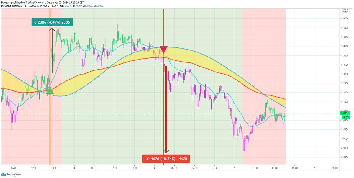 TradingView trade ADA NEAR DOT