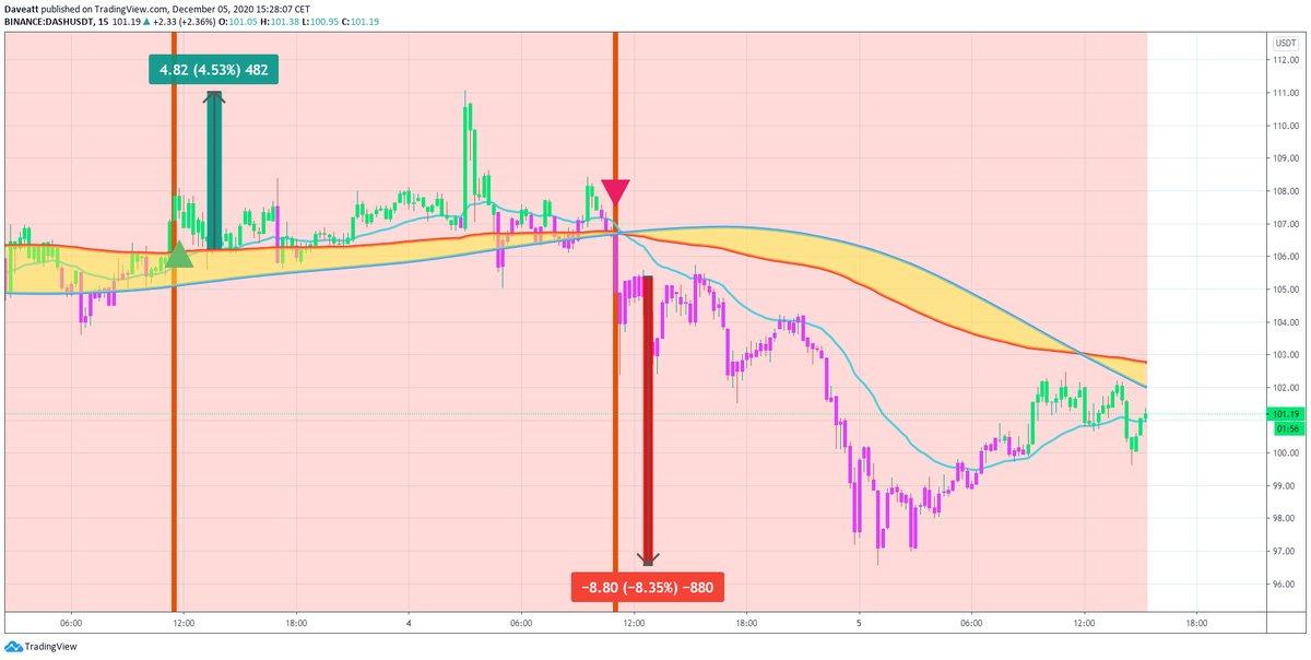 TradingView trade LSK XRP DASH